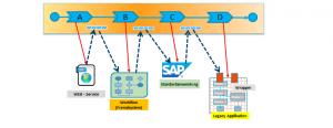 AristaFlow - Grafik - Die prozessorientierte Integration heterogener Anwendungen