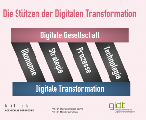 Stuetzen-der-Digitalen-Transformation